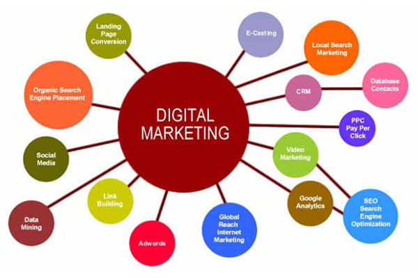 Những bước xây dựng hệ thống website marketing online